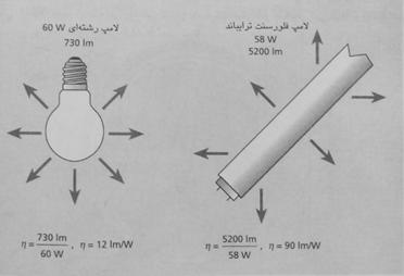 شار نوری (جریان نور)φ