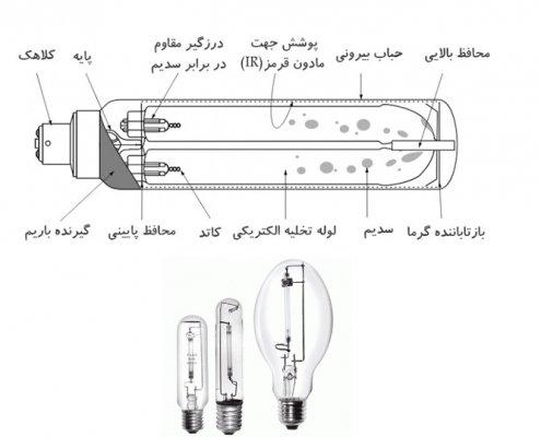 لامپ بخار سدیم
