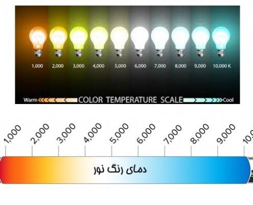 دمای رنگ (correlated color temperature or CCT)