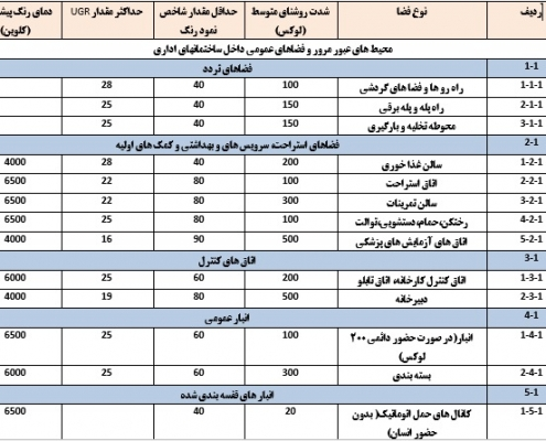 شدت روشنایی حداقل و پیشنهادی در مکان های مختلف بر اساس استاندارد ایران