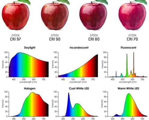 ضریب نمود رنگ (Color Rendering index or CRI)