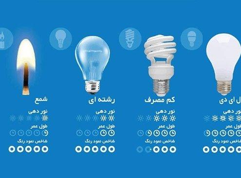 عمر متوسط لامپ (life – average Rated)
