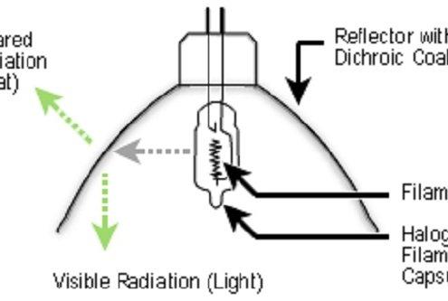 لامپ هالوژن Halogen lamp
